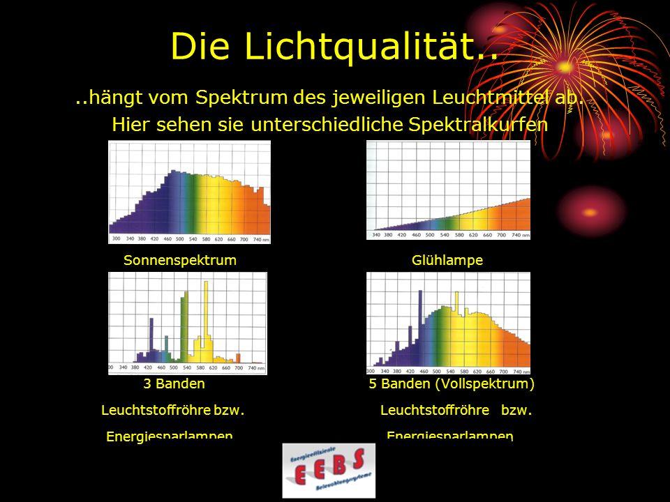 Die Lichtqualität....hängt vom Spektrum des jeweiligen Leuchtmittel ab. Hier sehen sie unterschiedliche Spektralkurfen Sonnenspektrum Glühlampe 3 Band