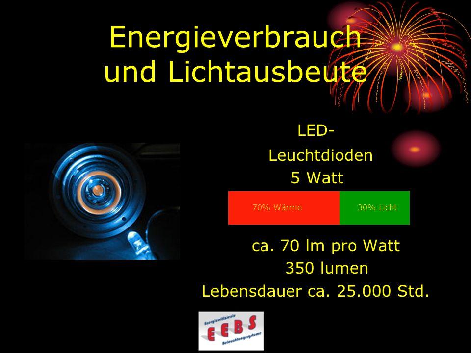 Energieverbrauch und Lichtausbeute LED- Leuchtdioden 5 Watt ca. 70 lm pro Watt 350 lumen Lebensdauer ca. 25.000 Std. 30% Licht 70% Wärme