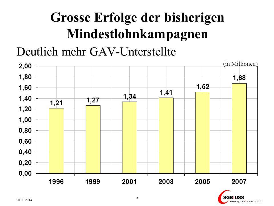 Grosse Erfolge der bisherigen Mindestlohnkampagnen Deutliche höhere GAV-Mindestlöhne (Ungelernte, 1998-2010) 20.05.2014 4