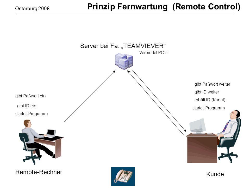 PW:239 ID:12345 Osterburg 2008 Prinzip Fernwartung (Remote Control) startet Programm erhält ID (Kanal) startet Programm gibt ID ein Verbindet PC´s gibt ID weiter gibt Paßwort weiter Kunde Remote-Rechner gibt Paßwort ein Server bei Fa.