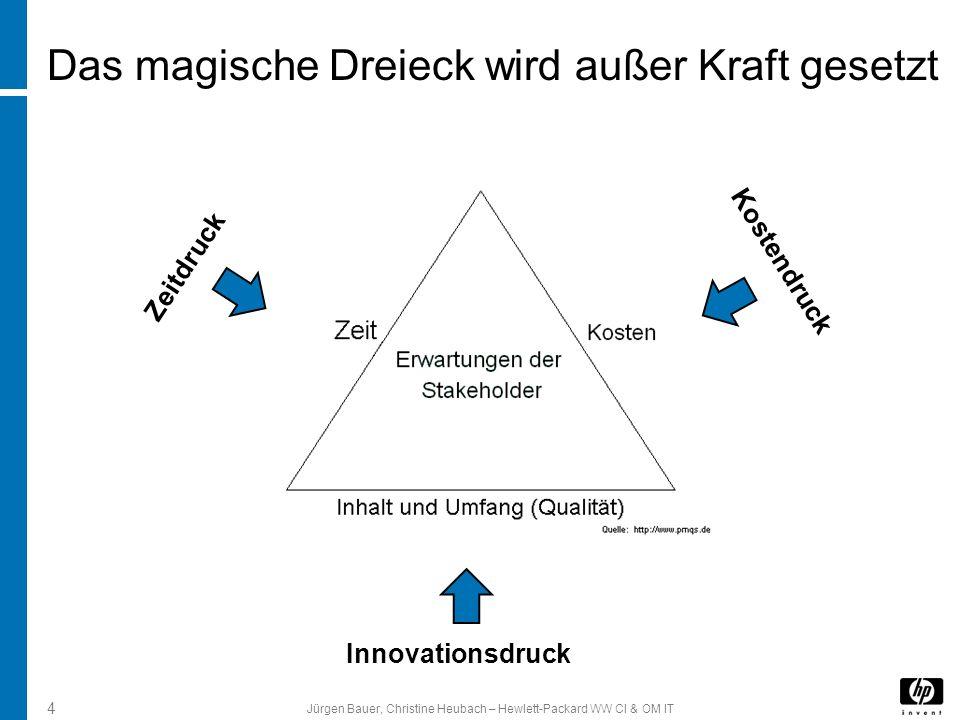 Jürgen Bauer, Christine Heubach – Hewlett-Packard WW CI & OM IT 4 Das magische Dreieck wird außer Kraft gesetzt Zeitdruck Kostendruck Innovationsdruck