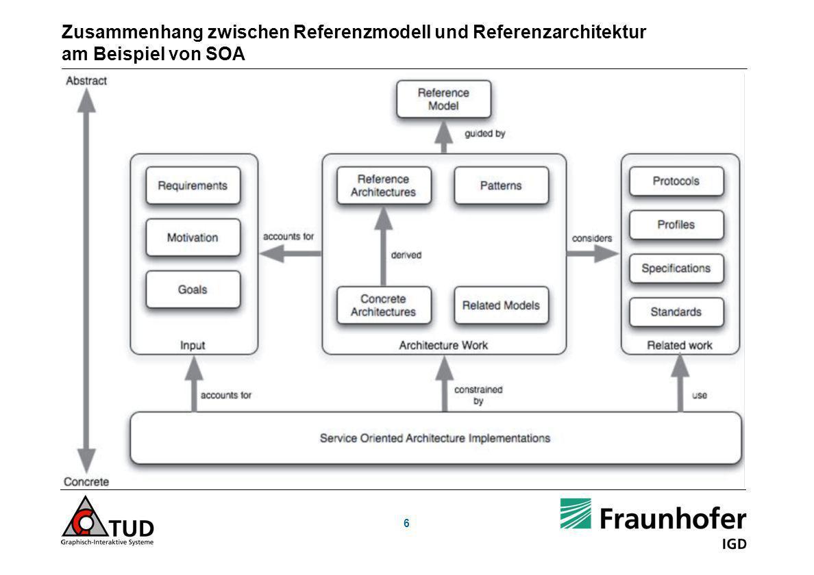 6 Zusammenhang zwischen Referenzmodell und Referenzarchitektur am Beispiel von SOA