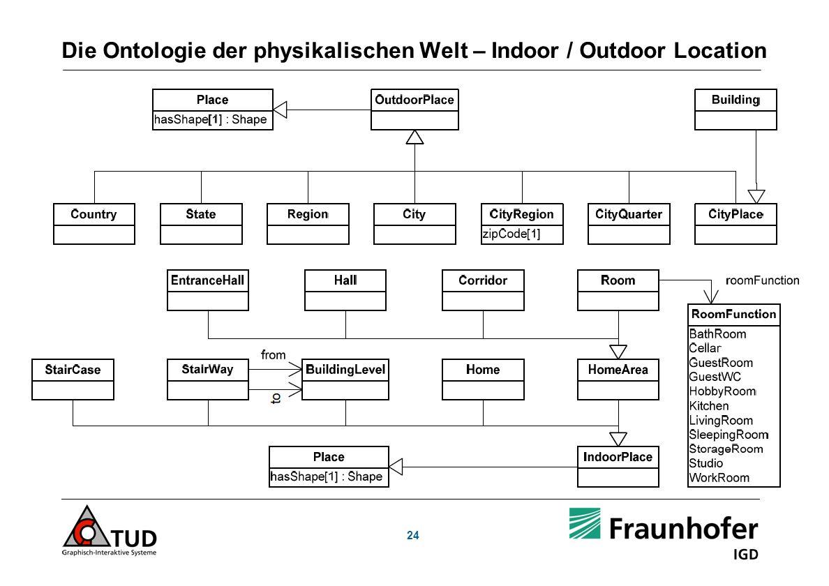 Die Ontologie der physikalischen Welt – Indoor / Outdoor Location 24