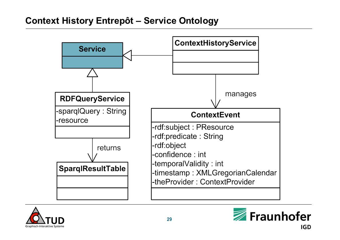 Context History Entrepôt – Service Ontology 29