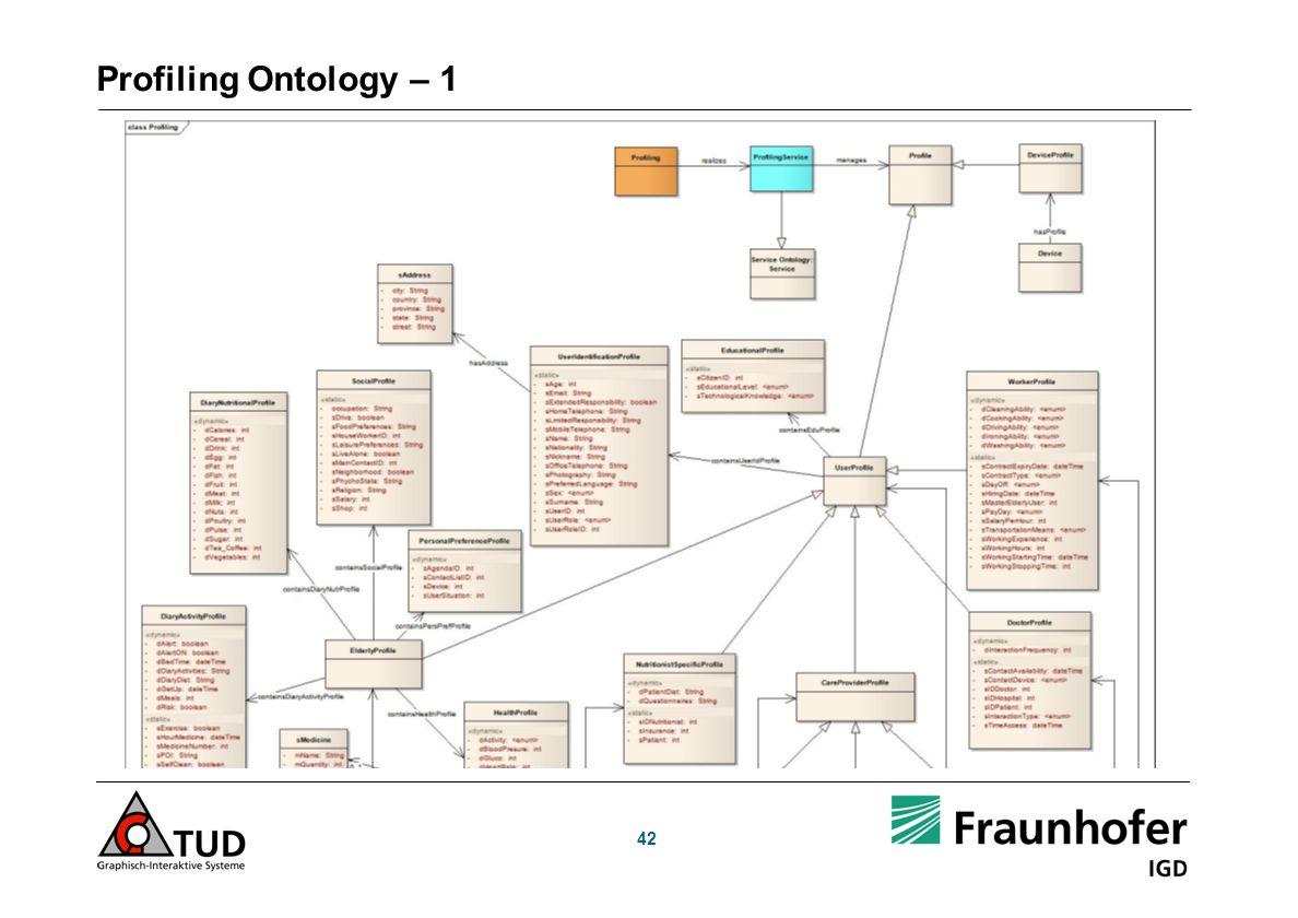 Profiling Ontology – 1 42