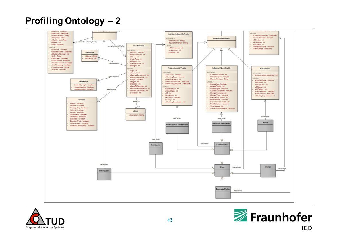 Profiling Ontology – 2 43