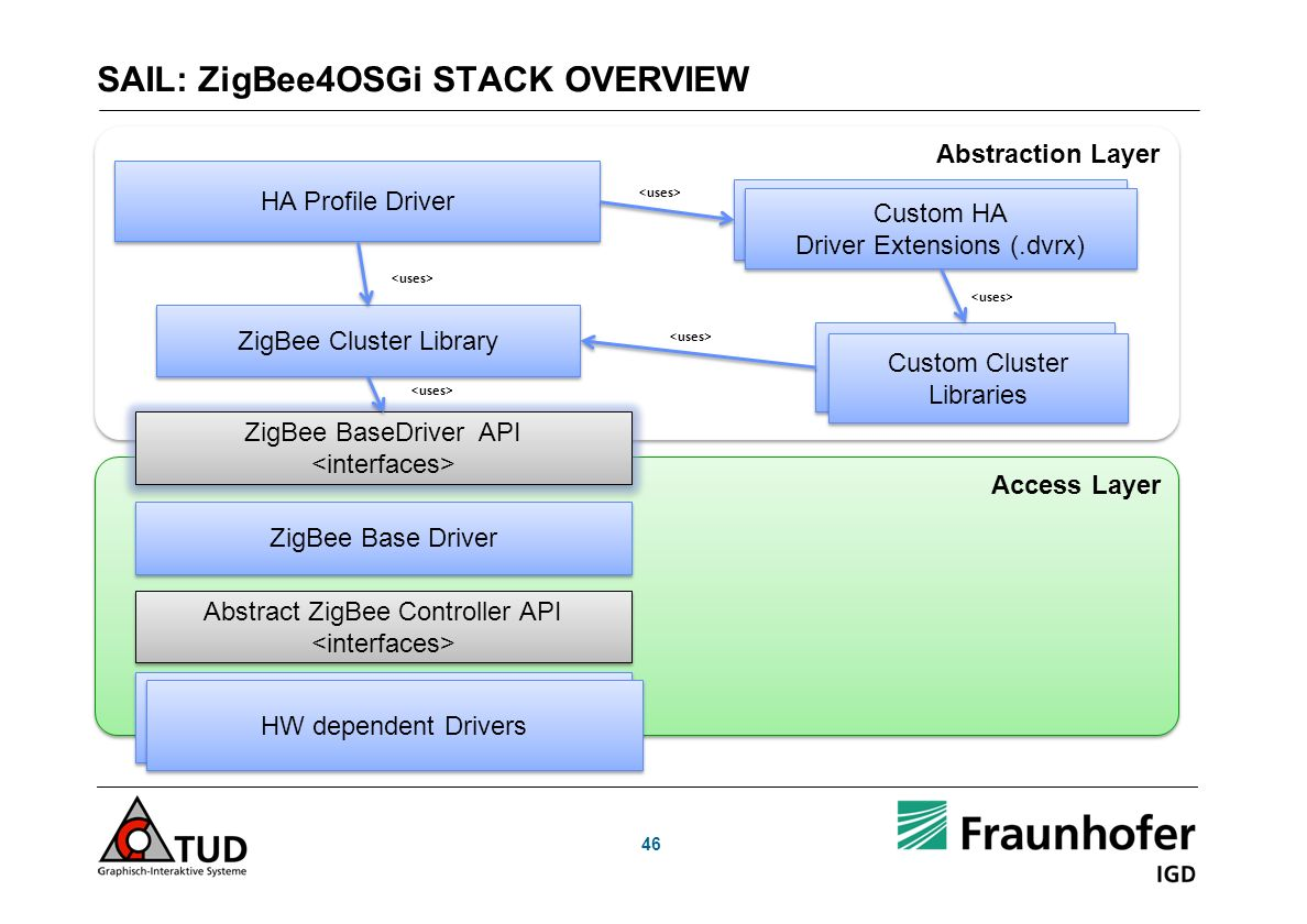 SAIL: ZigBee4OSGi STACK OVERVIEW 46 Abstraction Layer Access Layer Native Drivers (HW dependent) Native Drivers (HW dependent) Abstract ZigBee Controller API Abstract ZigBee Controller API ZigBee Base Driver ZigBee BaseDriver API ZigBee BaseDriver API ZigBee Cluster Library HA Profile Driver Custom Cluster Libraries Custom HA Driver Extensions Custom HA Driver Extensions Custom HA Driver Extensions (.dvrx) Custom HA Driver Extensions (.dvrx) HW dependent Drivers