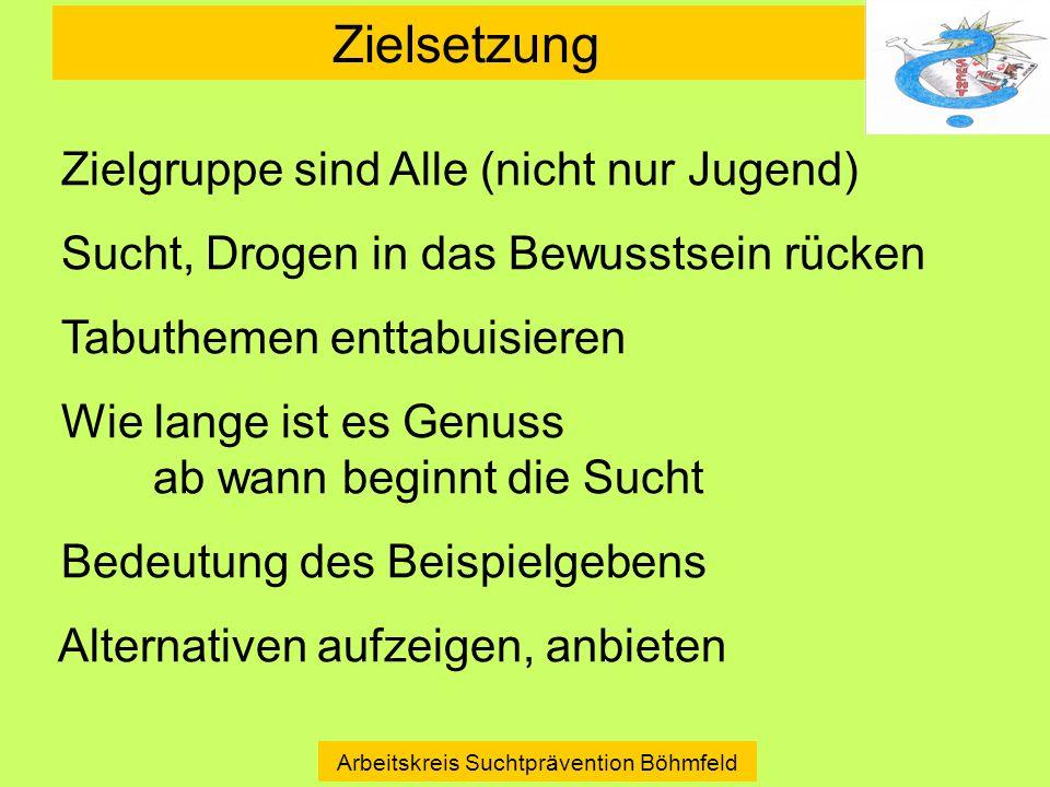 Zielsetzung Arbeitskreis Suchtprävention Böhmfeld Zielgruppe sind Alle (nicht nur Jugend) Sucht, Drogen in das Bewusstsein rücken Tabuthemen enttabuis