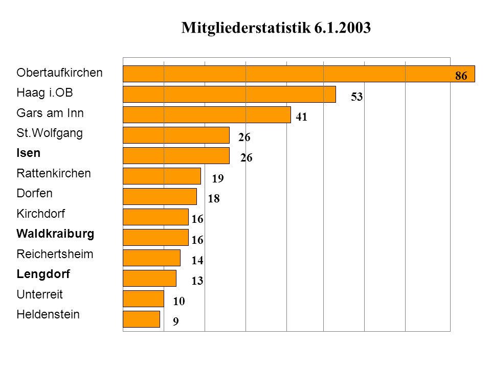 Mitgliederstatistik 6.1.2003 Obertaufkirchen Haag i.OB Gars am Inn St.Wolfgang Isen Rattenkirchen Dorfen Kirchdorf Waldkraiburg Reichertsheim Lengdorf