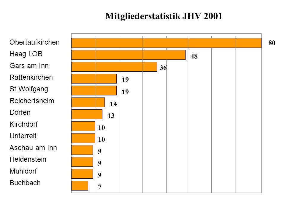 Mitgliederstatistik JHV 2001 Obertaufkirchen Haag i.OB Gars am Inn Rattenkirchen St.Wolfgang Reichertsheim Dorfen Kirchdorf Unterreit Aschau am Inn He