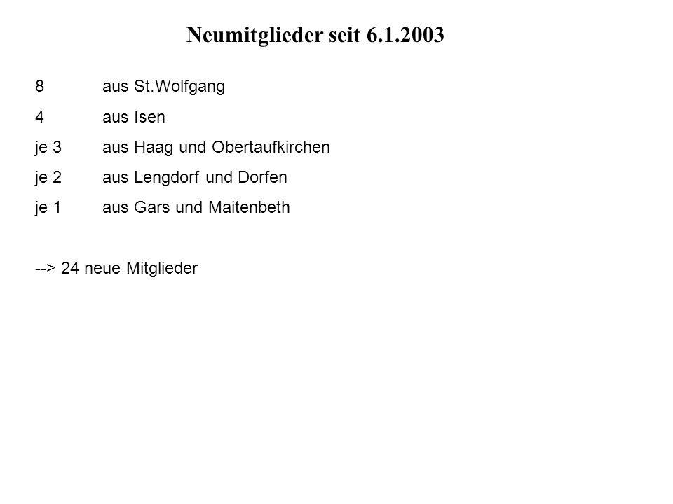8 aus St.Wolfgang 4 aus Isen je 3 aus Haag und Obertaufkirchen je 2 aus Lengdorf und Dorfen je 1 aus Gars und Maitenbeth --> 24 neue Mitglieder Neumit