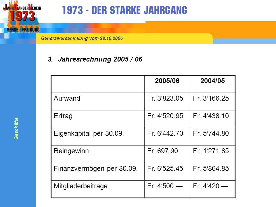 Generalversammlung vom 28.10.2006 3.Jahresrechnung 2005 / 06 Geschäfte 2005/062004/05 AufwandFr.