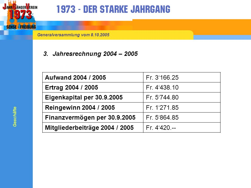 Generalversammlung vom 8.10.2005 3.Jahresrechnung 2004 – 2005 Aufwand 2004 / 2005Fr.