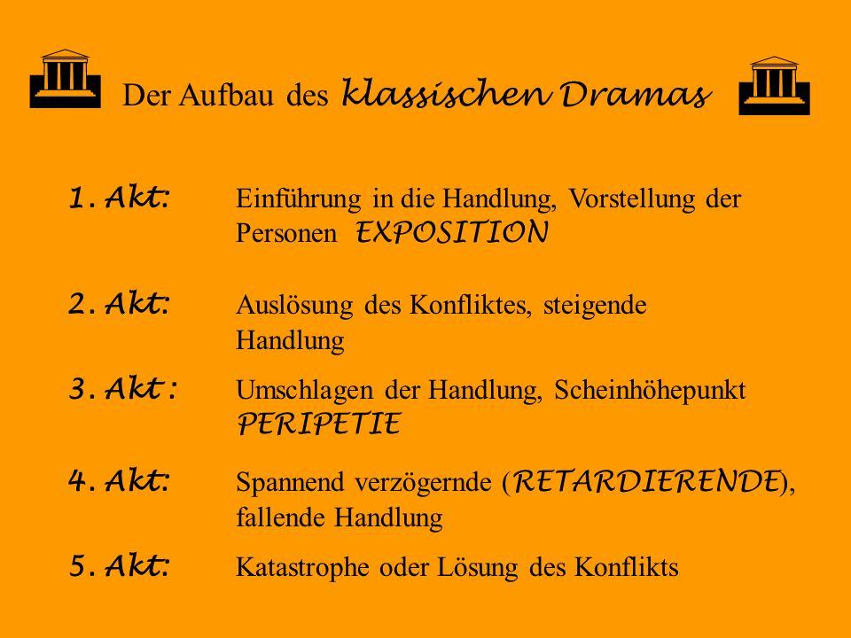 Der Aufbau des klassischen Dramas 1. Akt: Einführung in die Handlung, Vorstellung der Personen EXPOSITION 2. Akt: Auslösung des Konfliktes, steigende