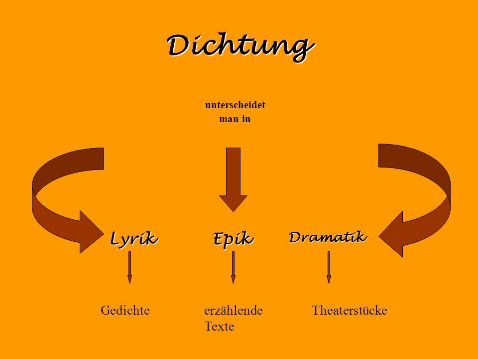Dichtung unterscheidet man in LyrikEpikDramatik Gedichteerzählende Texte Theaterstücke
