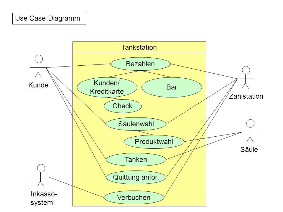 Fingerübungen zu OOT Erstellen Sie, ausgehend vom zuvor aufgebauten Use-Case -ein Aktivitätsdiagramm -ein Kollaborationsdiagramm -ein Sequenzdiagramm -ein Zustandsdiagramm