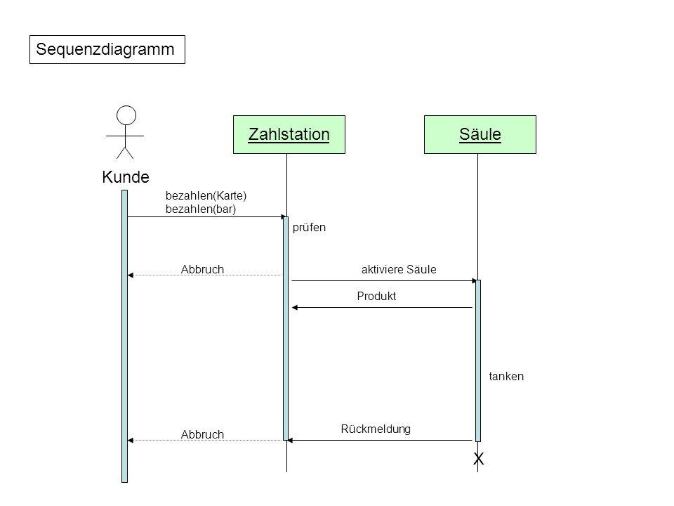 Sequenzdiagramm Kunde ZahlstationSäule bezahlen(Karte) bezahlen(bar) prüfen Abbruchaktiviere Säule Produkt tanken X Rückmeldung Abbruch