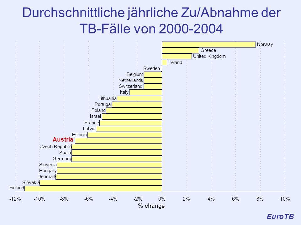Durchschnittliche jährliche Zu/Abnahme der TB-Fälle von 2000-2004 EuroTB Slovakia Denmark Hungary Slovenia Germany Spain Czech Republic Austria Estoni
