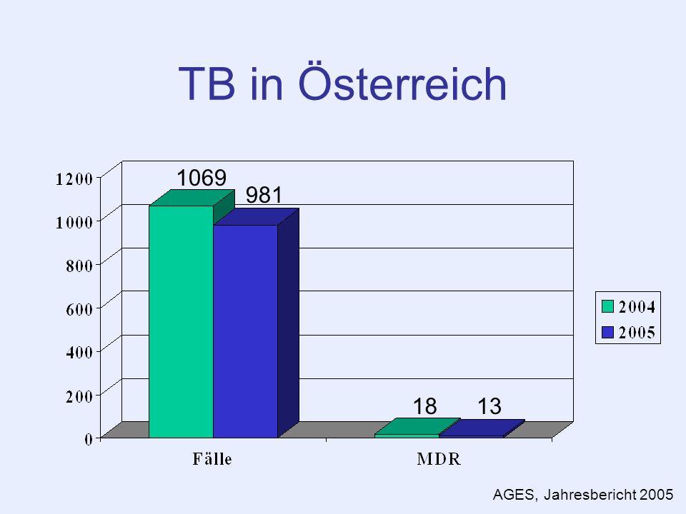 TB in Österreich 1069 981 1813 AGES, Jahresbericht 2005