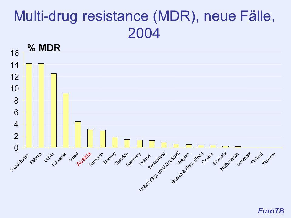 Multi-drug resistance (MDR), neue Fälle, 2004 EuroTB 0 2 4 6 8 10 12 14 16 Kazakhstan Estonia Latvia Lithuania Israel Austria Romania Norway Sweden Ge