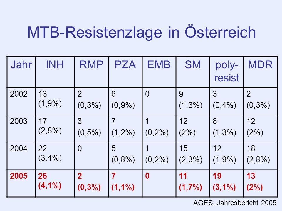 MTB-Resistenzlage in Österreich JahrINHRMPPZAEMBSMpoly- resist MDR 200213 (1,9%) 2 (0,3%) 6 (0,9%) 09 (1,3%) 3 (0,4%) 2 (0,3%) 200317 (2,8%) 3 (0,5%)
