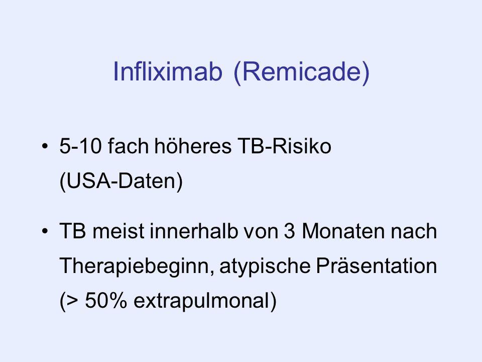 Infliximab (Remicade) 5-10 fach höheres TB-Risiko (USA-Daten) TB meist innerhalb von 3 Monaten nach Therapiebeginn, atypische Präsentation (> 50% extr