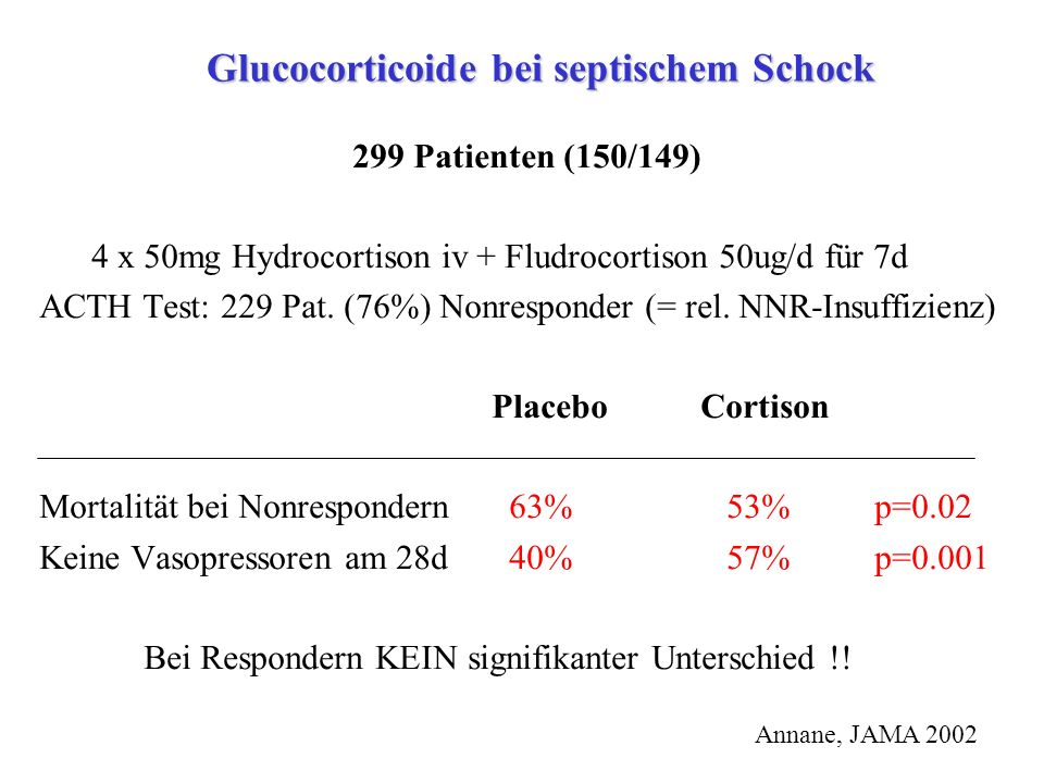 Glucocorticoide bei septischem Schock 299 Patienten (150/149) 4 x 50mg Hydrocortison iv + Fludrocortison 50ug/d für 7d ACTH Test: 229 Pat. (76%) Nonre