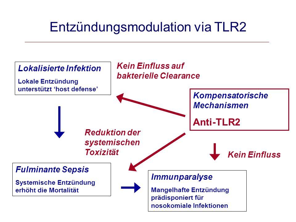 Disseminated Intravascular Coagulation (DIC) und Sepsis Levi. NEJM 1999; 341:586