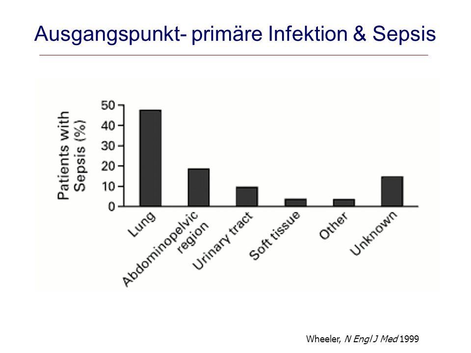 Lokalisierte Infektion Lokale Entzündung unterstützt host defense Fulminante Sepsis Systemische Entzündung erhöht die Mortalität Kompensatorische Mechanismen Anti-inflammatorische Zytokine (anti-TNF) Gestörte bakterielle Clearance Reduktion der systemischen Toxizität Entzündungsmodulation bei Sepsis Immunparalyse Mangelhafte Entzündung prädisponiert für nosokomiale Infektionen Schädlich