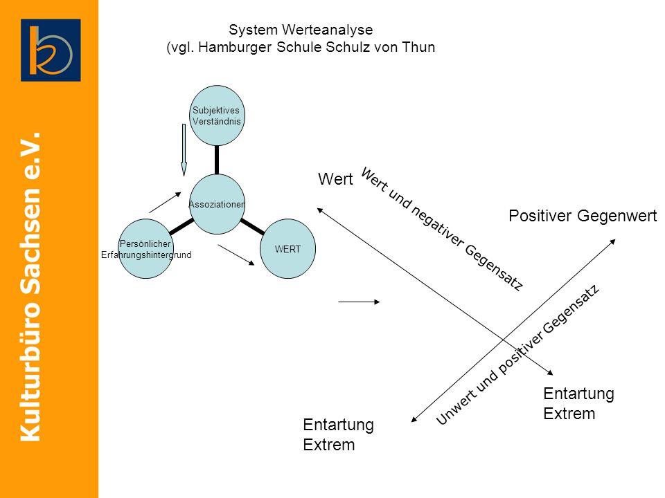 System Werteanalyse (vgl. Hamburger Schule Schulz von Thun Assoziationen Subjektives Verständnis WERT Persönlicher Erfahrungshintergrund Wert Positive