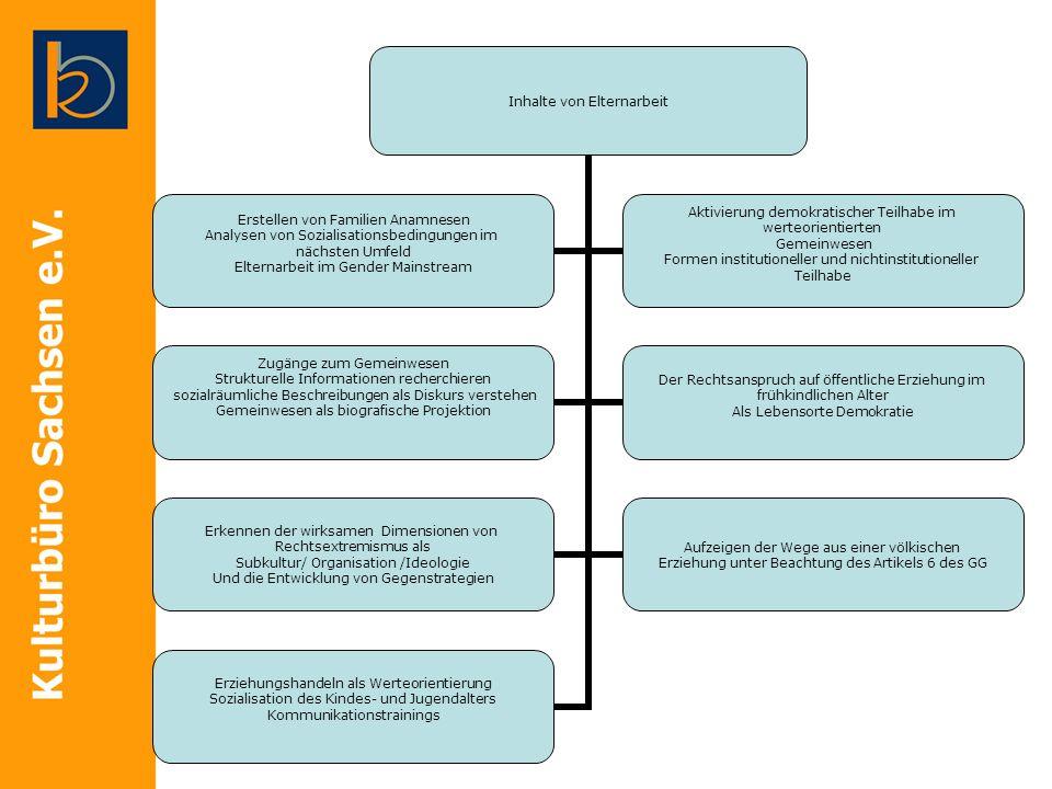 Inhalte von Elternarbeit Erstellen von Familien Anamnesen Analysen von Sozialisationsbedingungen im nächsten Umfeld Elternarbeit im Gender Mainstream