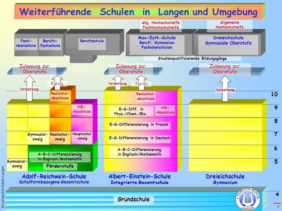 © Ludwig-Erk-Schule Langen Adolf-Reichwein-Schule Schulformbezogene Gesamtschule Albert-Einstein-Schule Integrierte Gesamtschule Dreieichschule Gymnas