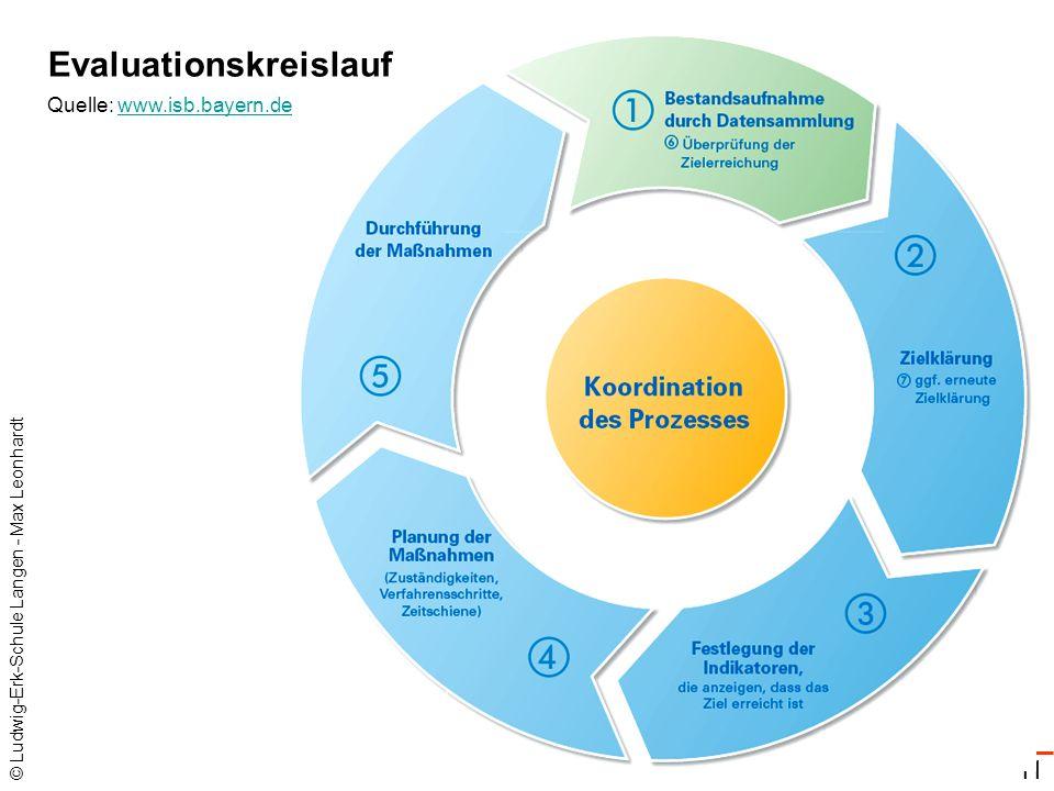 © Ludwig-Erk-Schule Langen - Max Leonhardt 11 Quelle: www.isb.bayern.dewww.isb.bayern.de Evaluationskreislauf