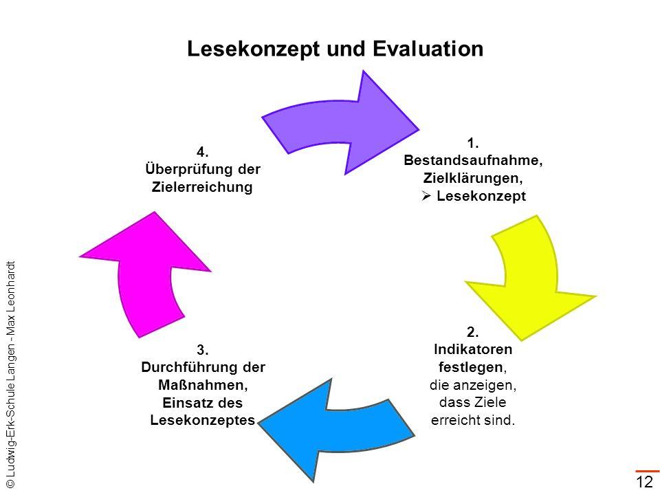 © Ludwig-Erk-Schule Langen - Max Leonhardt 12 Lesekonzept und Evaluation 1. Bestandsaufnahme, Zielklärungen, Lesekonzept 2. Indikatoren festlegen, die