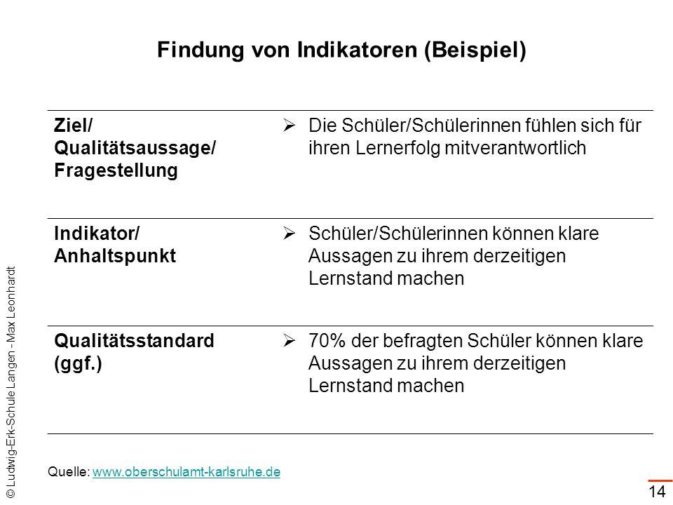 © Ludwig-Erk-Schule Langen - Max Leonhardt 14 Findung von Indikatoren (Beispiel) Ziel/ Qualitätsaussage/ Fragestellung Die Schüler/Schülerinnen fühlen