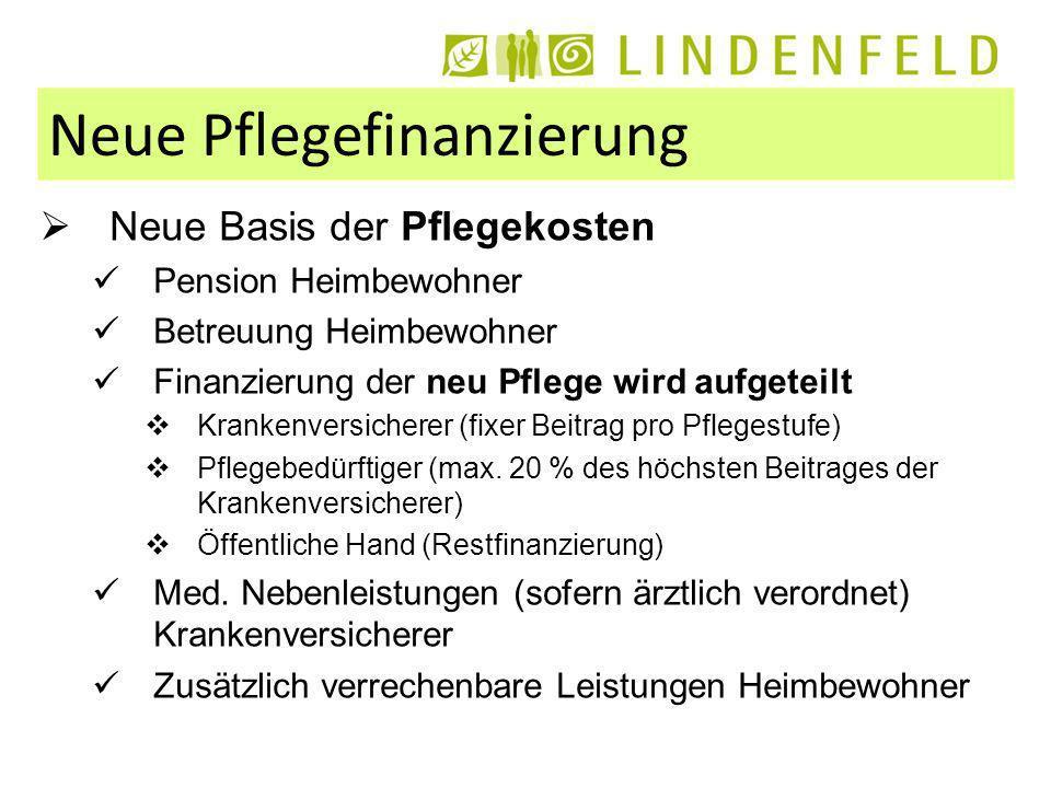 Neue Pflegefinanzierung Neue Basis der Pflegekosten Pension Heimbewohner Betreuung Heimbewohner Finanzierung der neu Pflege wird aufgeteilt Krankenversicherer (fixer Beitrag pro Pflegestufe) Pflegebedürftiger (max.
