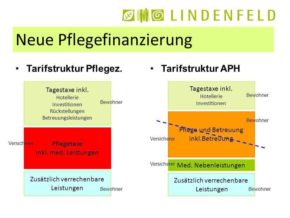 Neue Pflegefinanzierung Tarifstruktur Pflegez.Tarifstruktur APH Tagestaxe inkl.