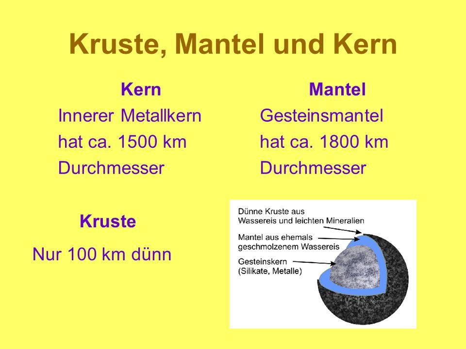 Kruste, Mantel und Kern Kern Innerer Metallkern hat ca. 1500 km Durchmesser Mantel Gesteinsmantel hat ca. 1800 km Durchmesser Kruste Nur 100 km dünn