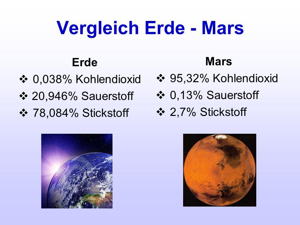 Vergleich Erde - Mars Erde 0,038% Kohlendioxid 20,946% Sauerstoff 78,084% Stickstoff Mars 95,32% Kohlendioxid 0,13% Sauerstoff 2,7% Stickstoff