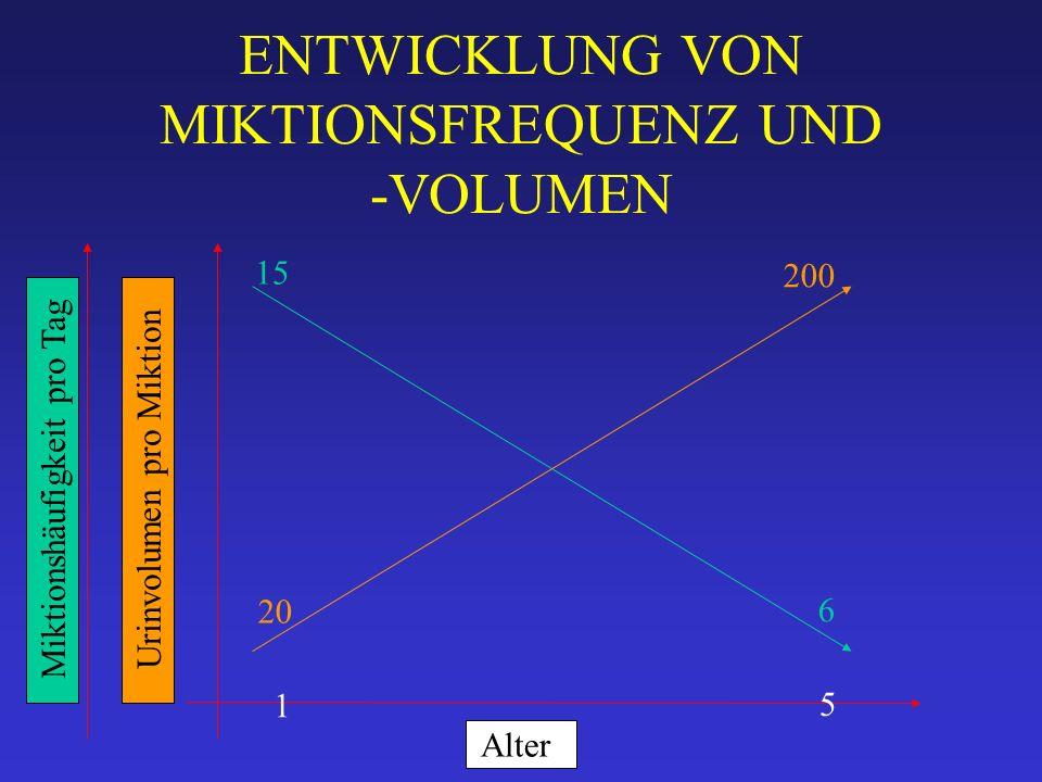 ENTWICKLUNG VON MIKTIONSFREQUENZ UND -VOLUMEN Alter Miktionshäufigkeit pro TagUrinvolumen pro Miktion 5 1 15 6 20 200