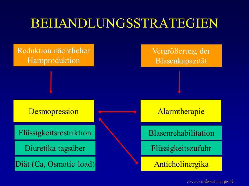 www.kinderurologie.at BEHANDLUNGSSTRATEGIEN Reduktion nächtlicher Harnproduktion Vergrößerung der Blasenkapazität DesmopressionAlarmtherapie Flüssigke