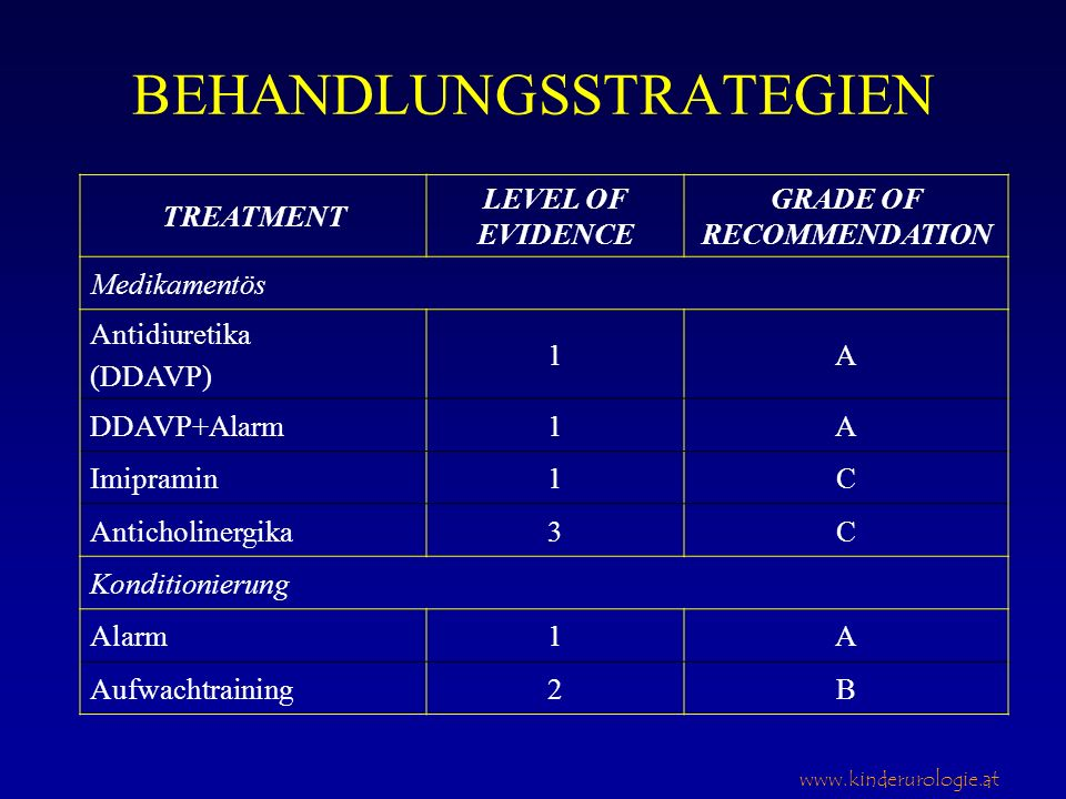 www.kinderurologie.at BEHANDLUNGSSTRATEGIEN TREATMENT LEVEL OF EVIDENCE GRADE OF RECOMMENDATION Medikamentös Antidiuretika (DDAVP) 1A DDAVP+Alarm1A Im