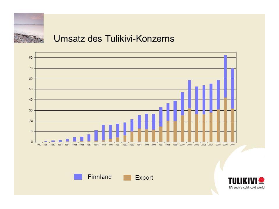 Umsatz des Tulikivi-Konzerns Finnland Export