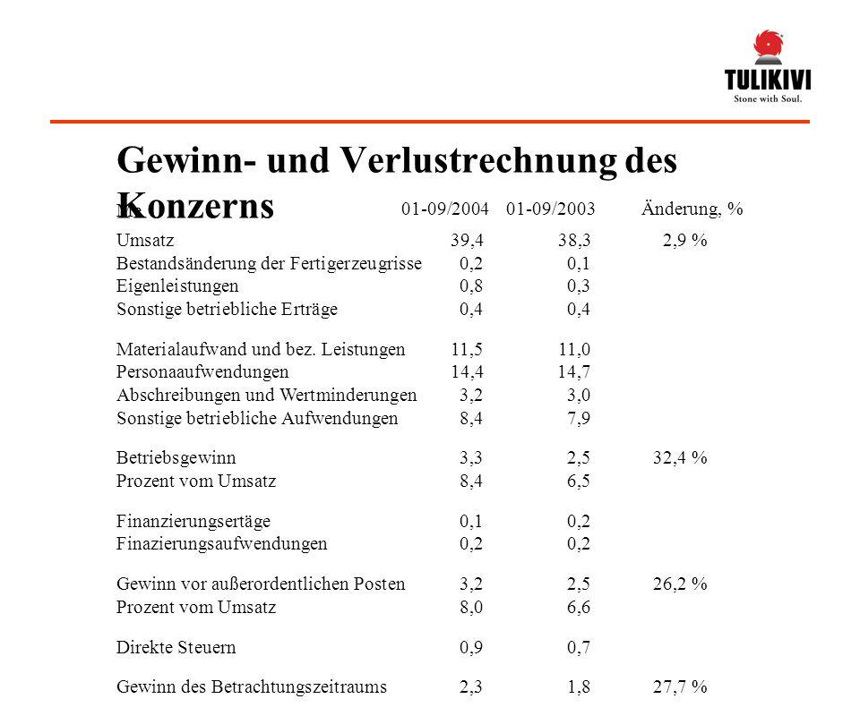 Umsatz39,438,32,9 % Bestandsänderung der Fertigerzeugrisse0,20,1 Eigenleistungen0,80,3 Sonstige betriebliche Erträge0,40,4 Materialaufwand und bez.