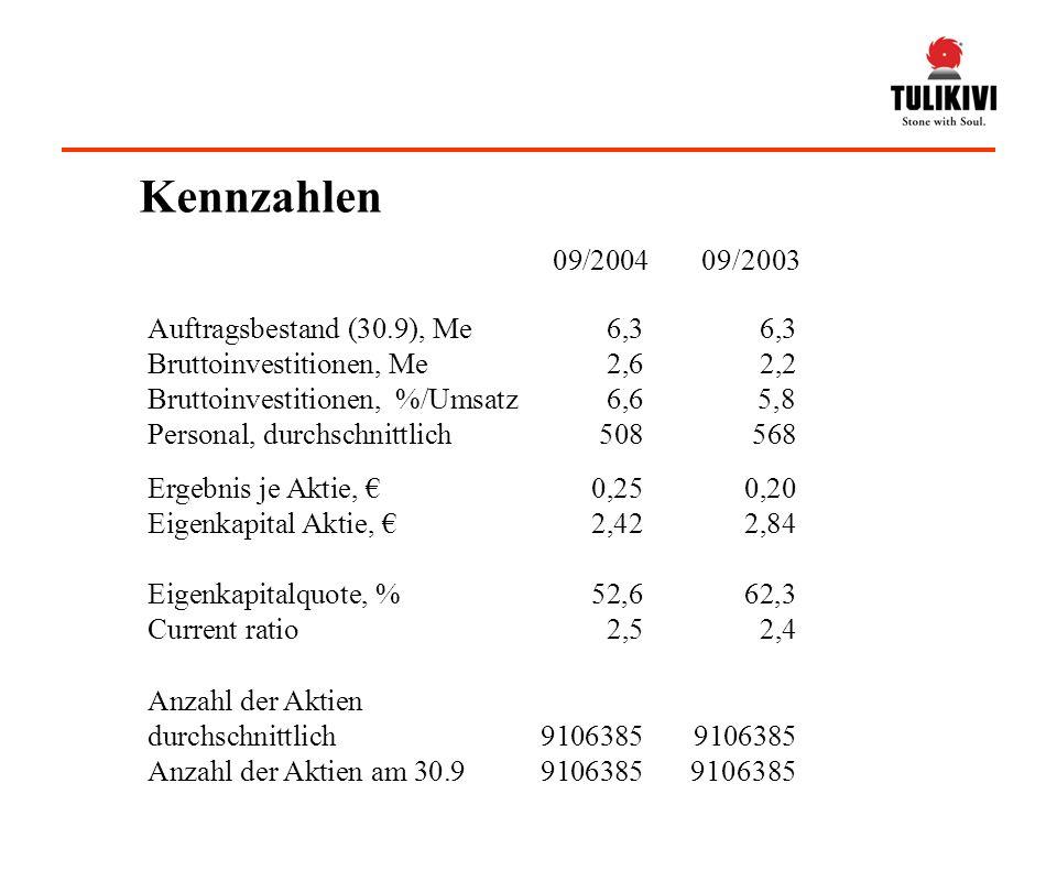 Ergebnis je Aktie, 0,250,20 Eigenkapital Aktie, 2,422,84 Eigenkapitalquote, %52,662,3 Current ratio 2,52,4 Auftragsbestand (30.9), Me6,36,3 Bruttoinvestitionen, Me2,62,2 Bruttoinvestitionen, %/Umsatz6,65,8 Personal, durchschnittlich508568 09/2004 09/2003 Anzahl der Aktien durchschnittlich 91063859106385 Anzahl der Aktien am 30.991063859106385 Kennzahlen