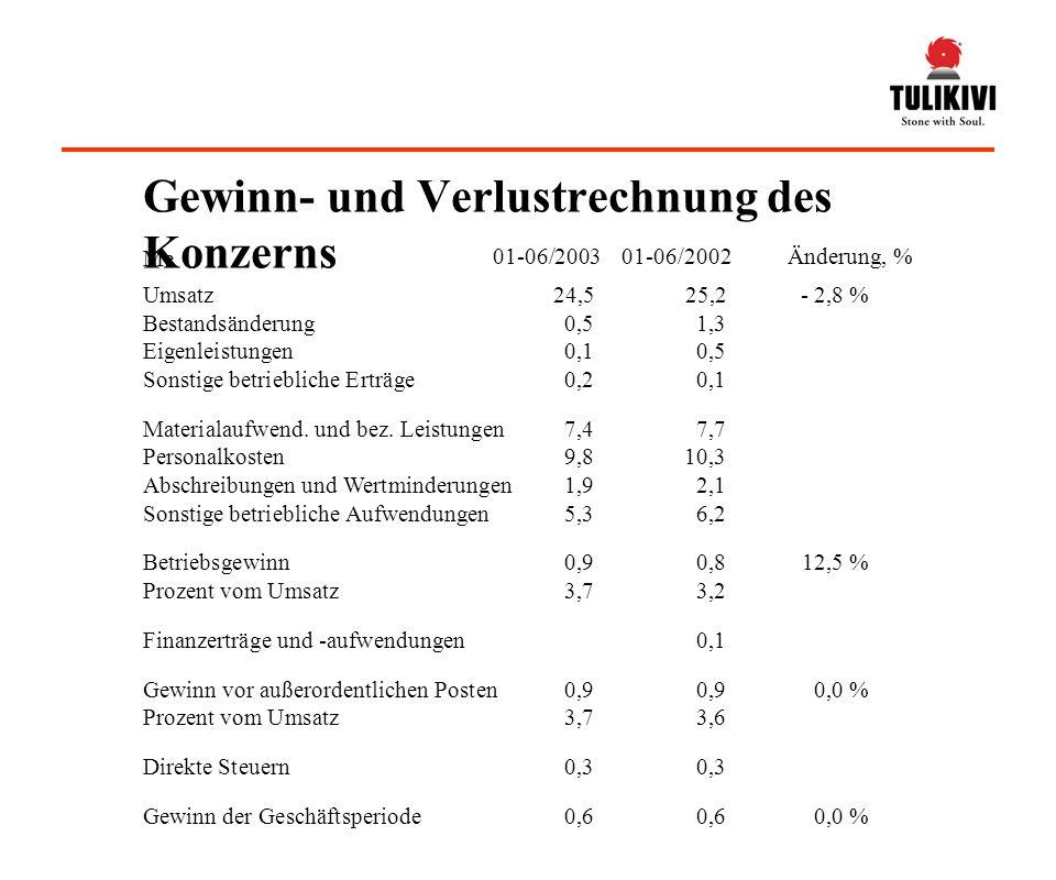 Umsatz24,525,2- 2,8 % Bestandsänderung0,51,3 Eigenleistungen0,10,5 Sonstige betriebliche Erträge0,20,1 Materialaufwend.