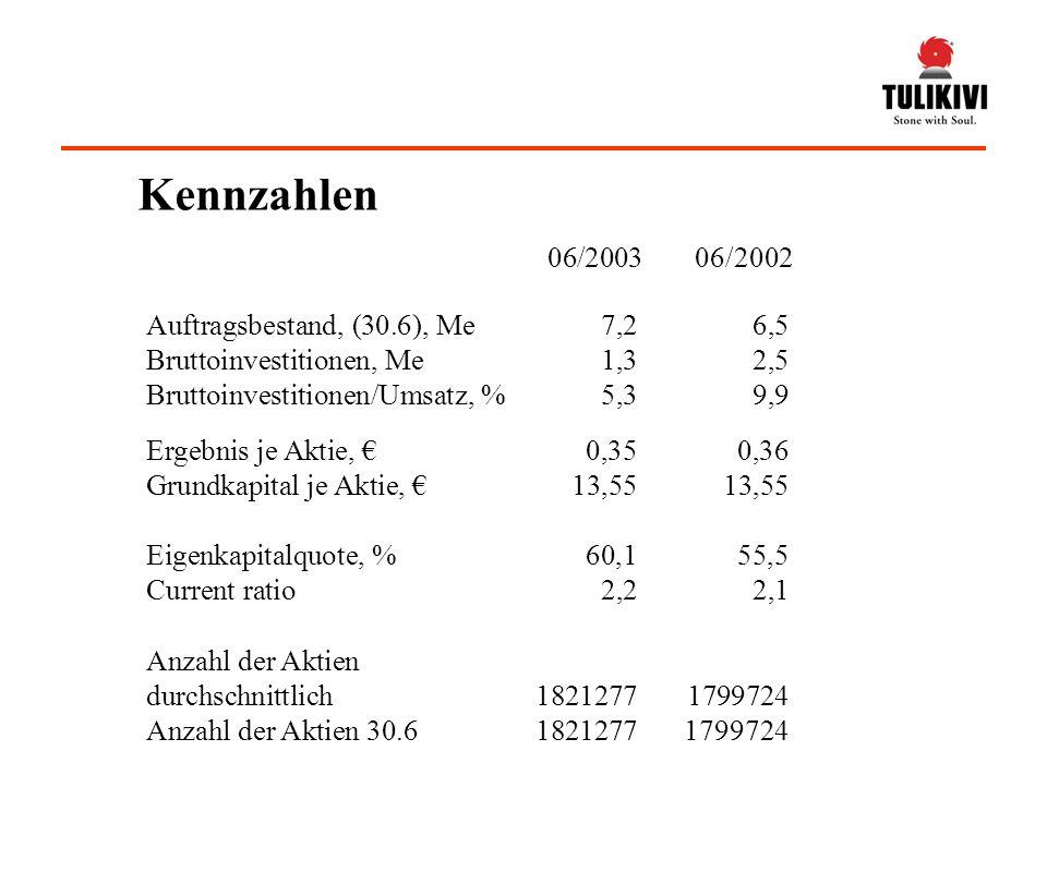 Ergebnis je Aktie, 0,350,36 Grundkapital je Aktie, 13,5513,55 Eigenkapitalquote, %60,155,5 Current ratio 2,22,1 Auftragsbestand, (30.6), Me7,26,5 Bruttoinvestitionen, Me1,32,5 Bruttoinvestitionen/Umsatz, %5,39,9 06/2003 06/2002 Anzahl der Aktien durchschnittlich 18212771799724 Anzahl der Aktien 30.618212771799724 Kennzahlen