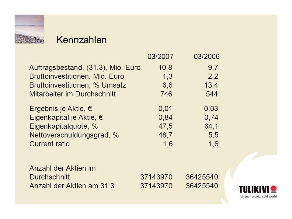 Ergebnis je Aktie, 0,010,03 Eigenkapital je Aktie, 0,840,74 Eigenkapitalquote, %47,564,1 Nettoverschuldungsgrad, %48,75,5 Current ratio 1,61,6 Auftragsbestand, (31.3), Mio.