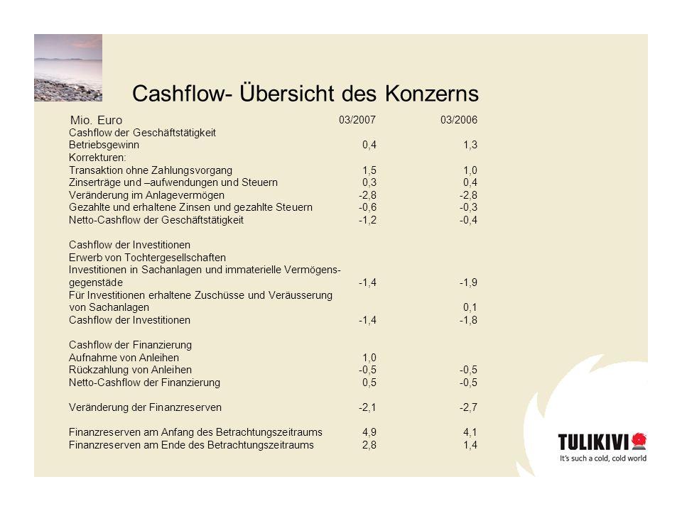03/200703/2006 Cashflow der Geschäftstätigkeit Betriebsgewinn0,41,3 Korrekturen: Transaktion ohne Zahlungsvorgang1,51,0 Zinserträge und –aufwendungen und Steuern0,30,4 Veränderung im Anlagevermögen-2,8-2,8 Gezahlte und erhaltene Zinsen und gezahlte Steuern-0,6-0,3 Netto-Cashflow der Geschäftstätigkeit-1,2-0,4 Cashflow der Investitionen Erwerb von Tochtergesellschaften Investitionen in Sachanlagen und immaterielle Vermögens- gegenstäde-1,4-1,9 Für Investitionen erhaltene Zuschüsse und Veräusserung von Sachanlagen0,1 Cashflow der Investitionen-1,4-1,8 Cashflow der Finanzierung Aufnahme von Anleihen1,0 Rückzahlung von Anleihen-0,5-0,5 Netto-Cashflow der Finanzierung0,5-0,5 Veränderung der Finanzreserven-2,1-2,7 Finanzreserven am Anfang des Betrachtungszeitraums4,94,1 Finanzreserven am Ende des Betrachtungszeitraums2,81,4 Mio.
