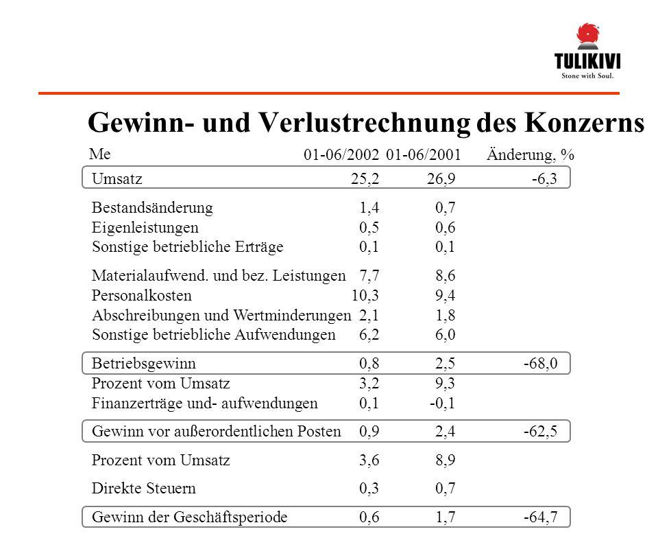 Umsatz25,226,9-6,3 Bestandsänderung1,40,7 Eigenleistungen0,50,6 Sonstige betriebliche Erträge0,10,1 Materialaufwend.